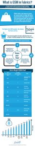 What-Is-GSM-In-Fabrics_Infographic